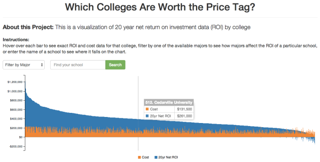 College ROI Screenshot